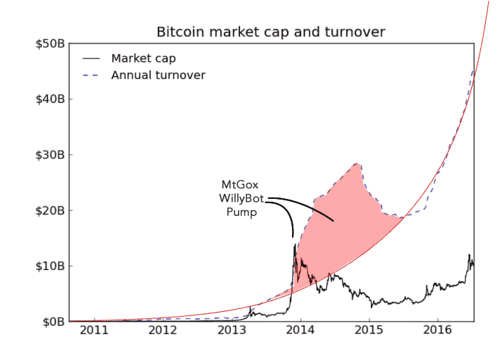 Bitcoin transaction turnover vs market cap