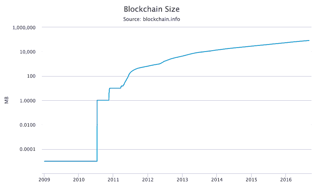 Blockchain size over time