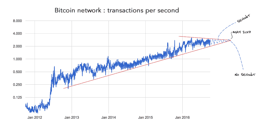 Technical analysis of transactions per second of the Bitcoin Network