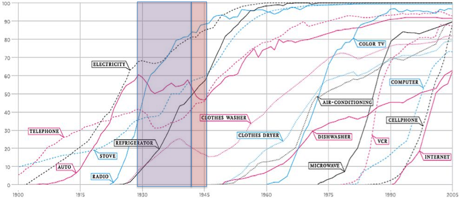Technology adoption curves