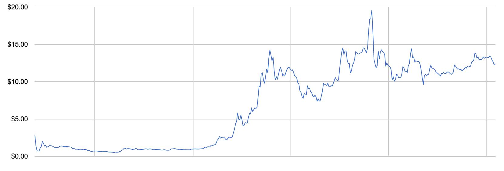 chart-price-eth