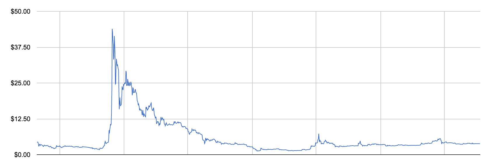 chart-price-ltc