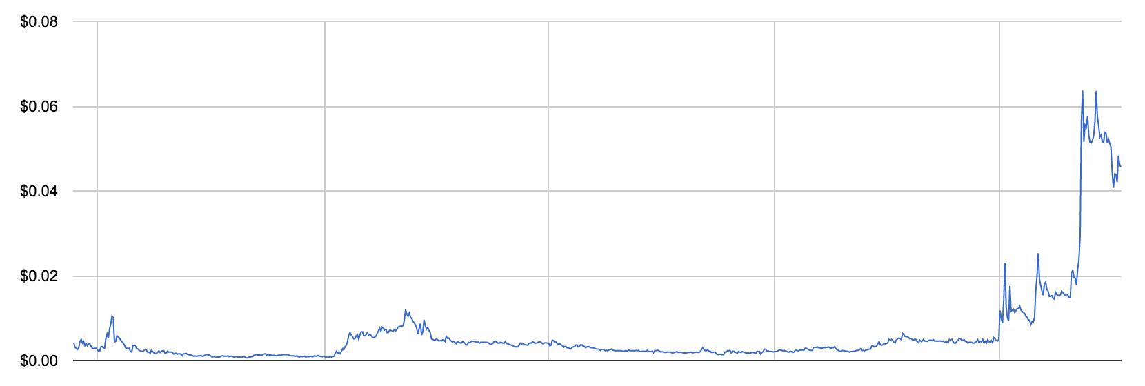 chart-price-nav