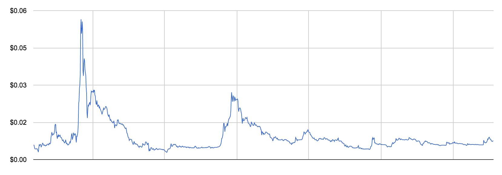 chart-price-xrp