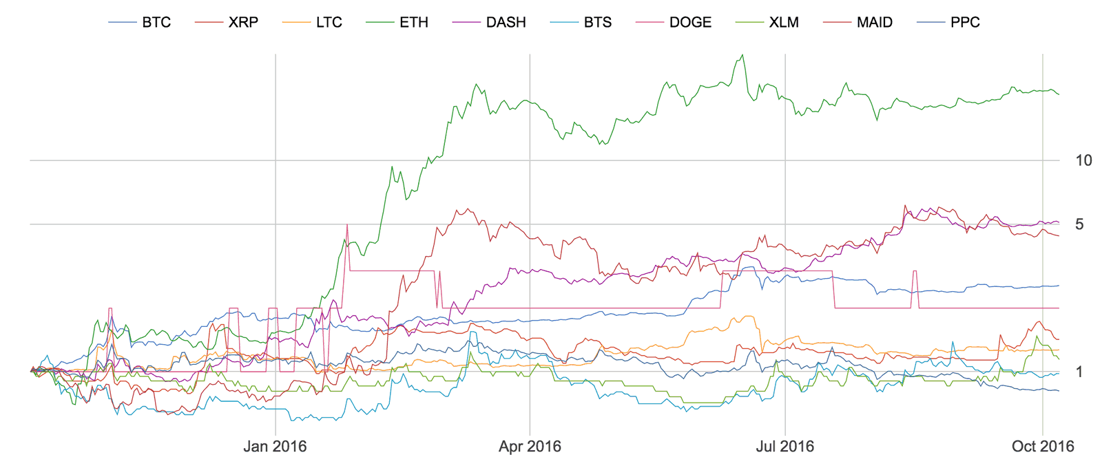 Top 10 coins, returns starting 12 months ago