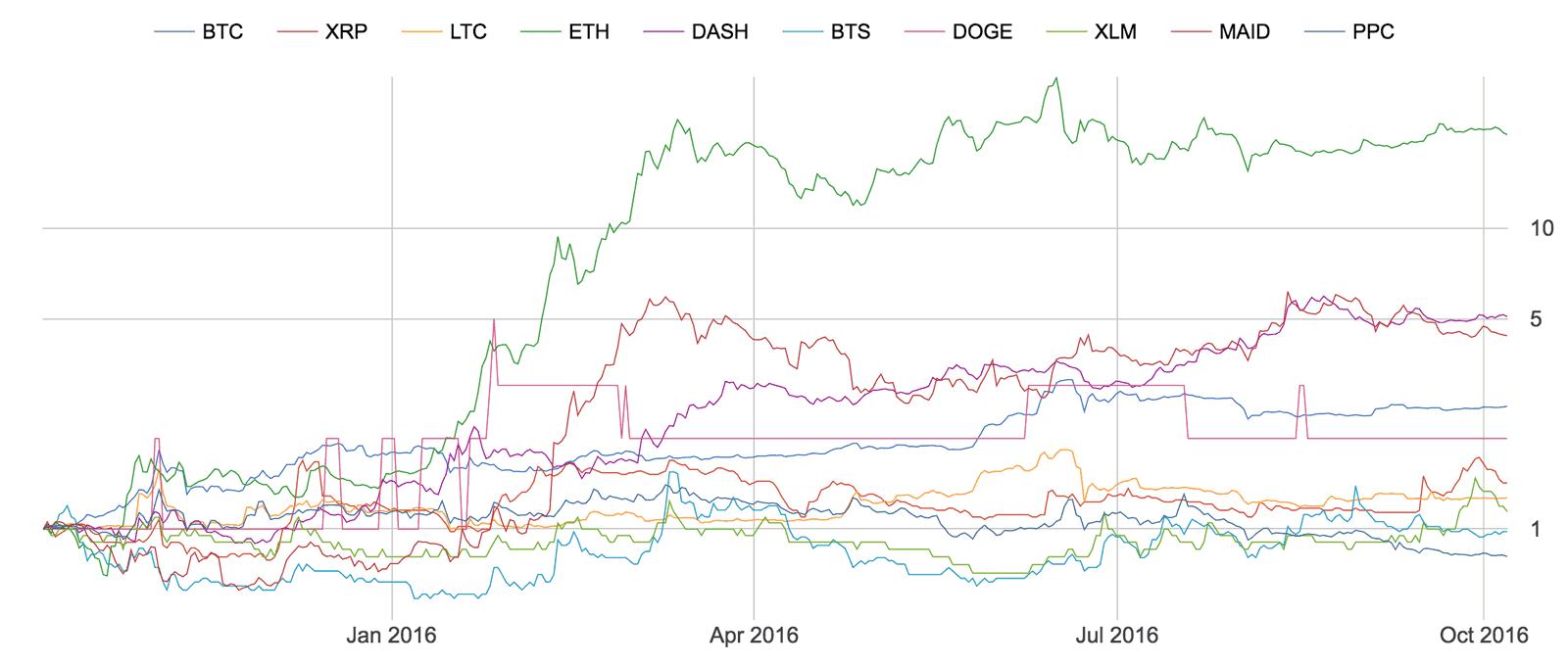 Top 10 coins, returns starting 12 months ago