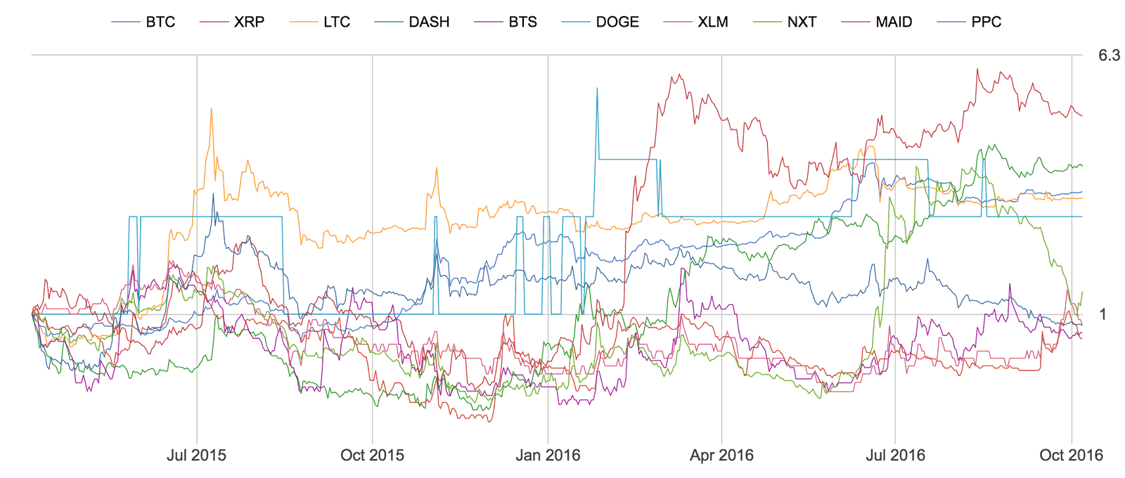 Top 10 coins, returns starting 18 months ago