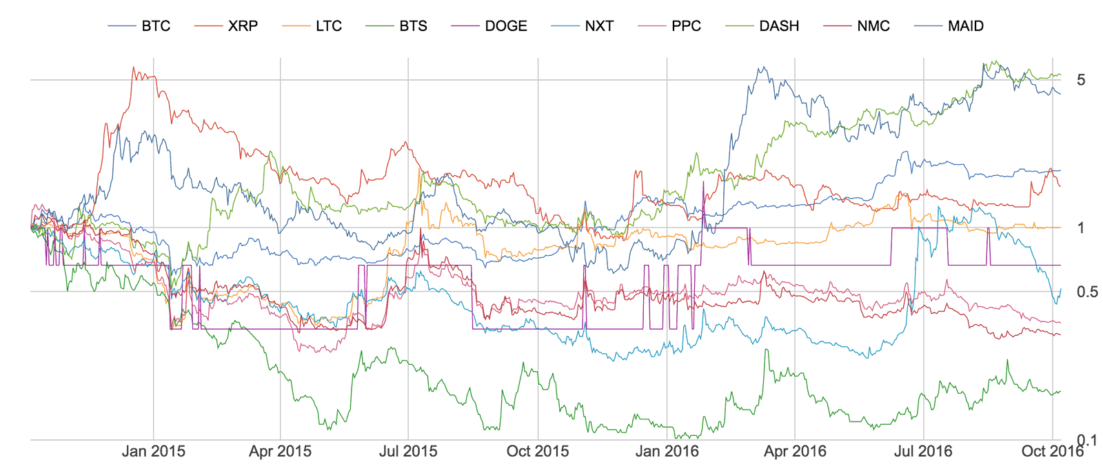 Top 10 coins, returns starting 24 months ago