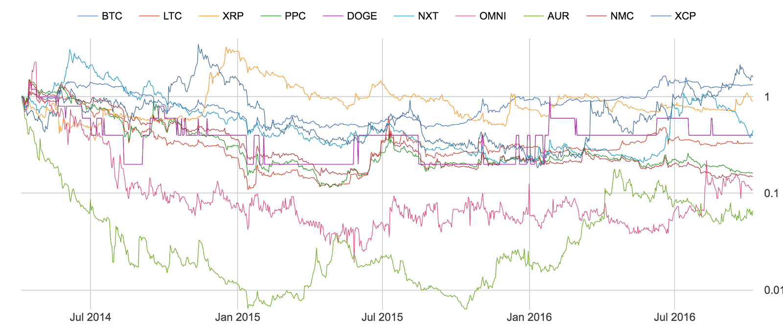 Top 10 coins, returns starting 30 months ago