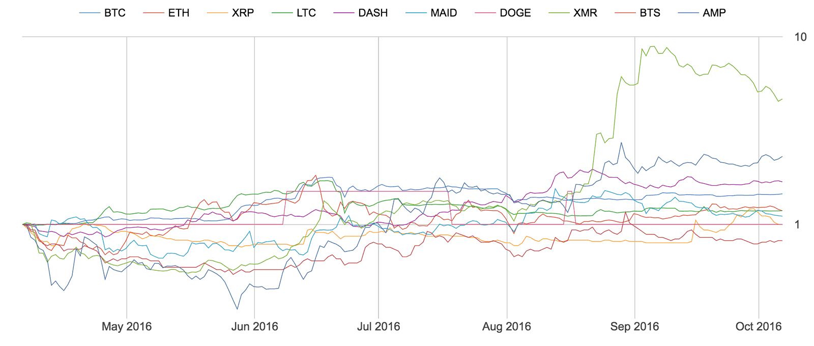 Top 10 coins, returns starting 6 months ago