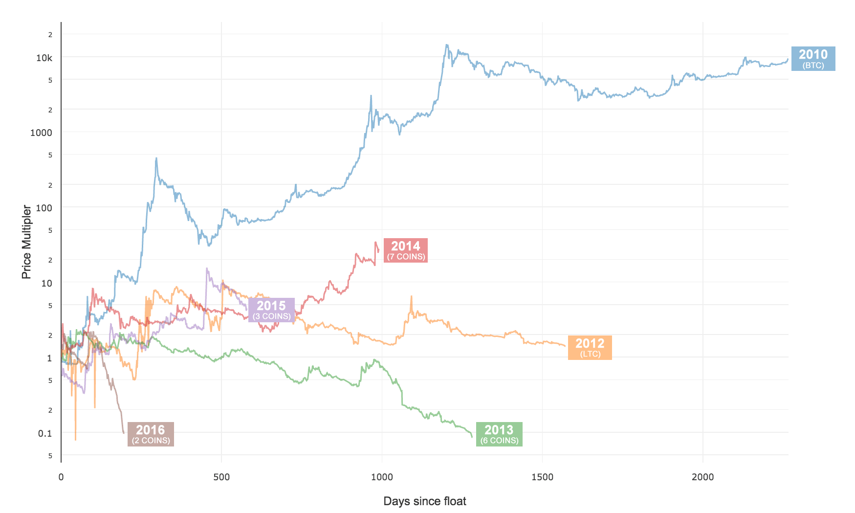 Average crypto-currency price history by year, coins above $10m market cap