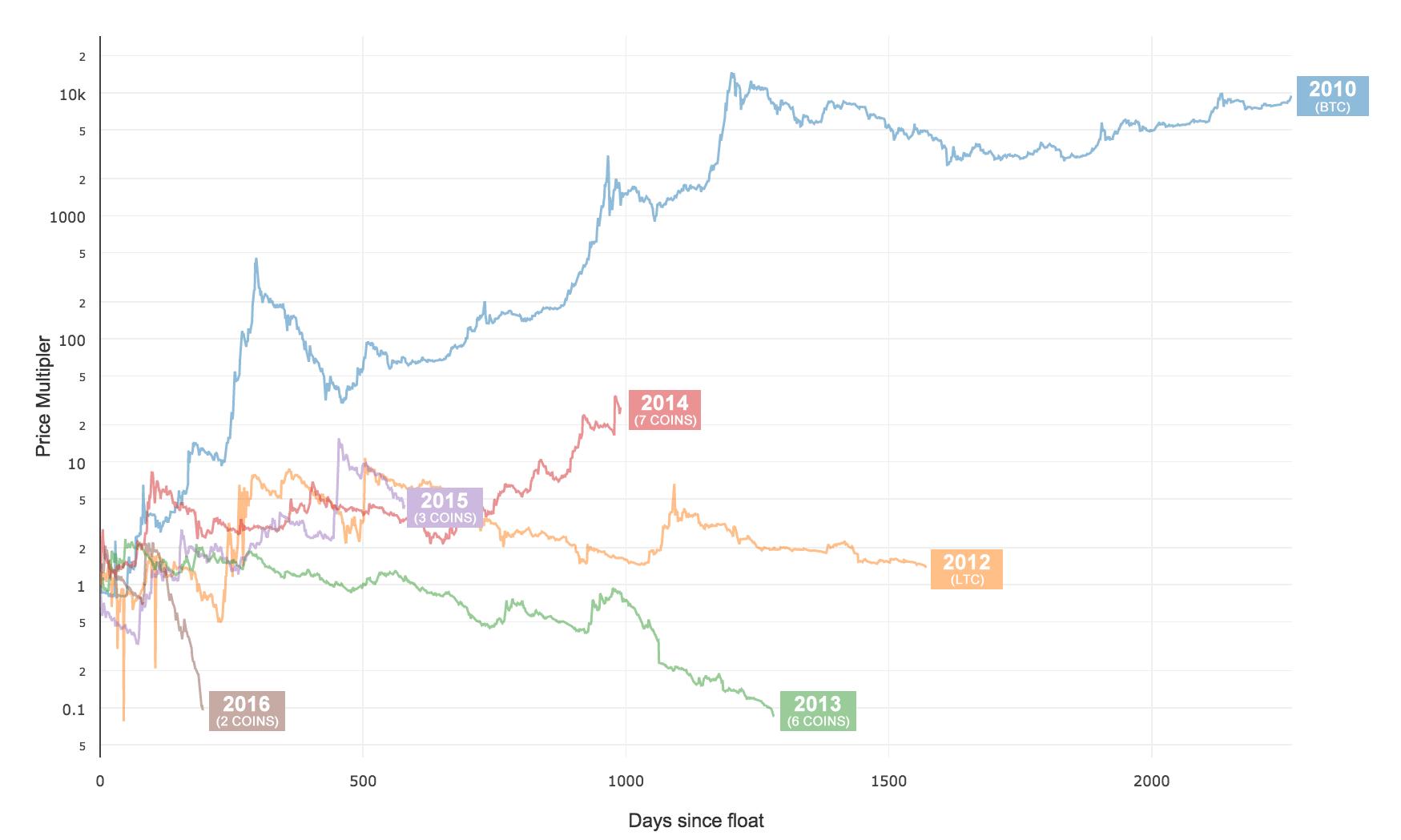 Ценовая динамика индексов, объединяющих разные альткоины по времени их создания (монеты с капитализацией $10 млн и выше)