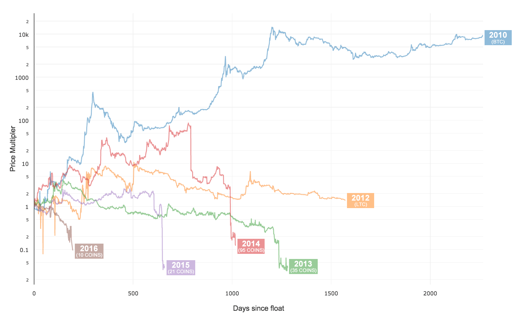 Average crypto-currency price history by year, coins above $250k market cap