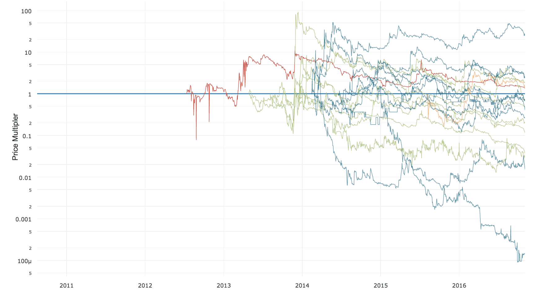 Altcoin price performance vs bitcoin over time