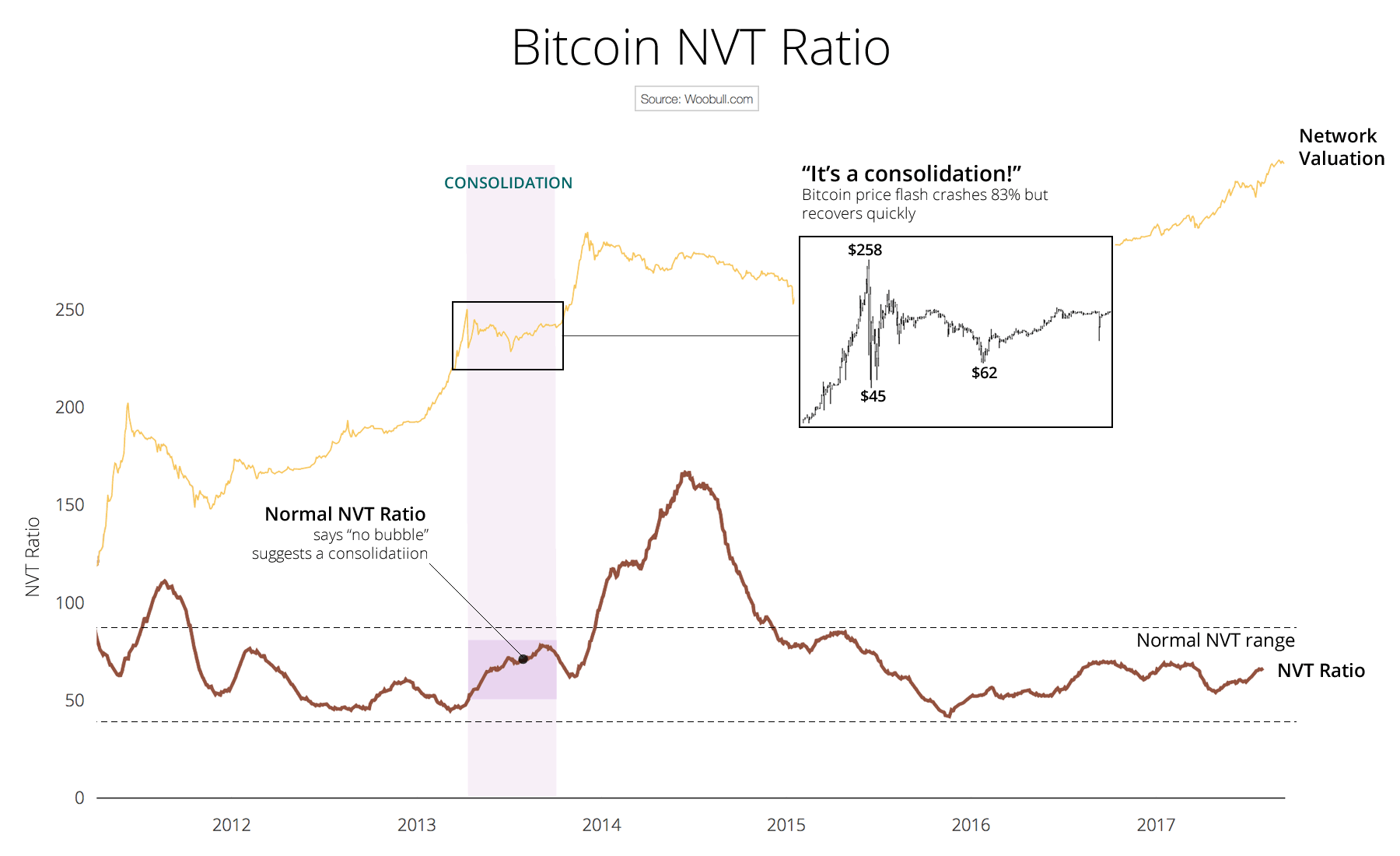 NVT ratio indicating a consolidation