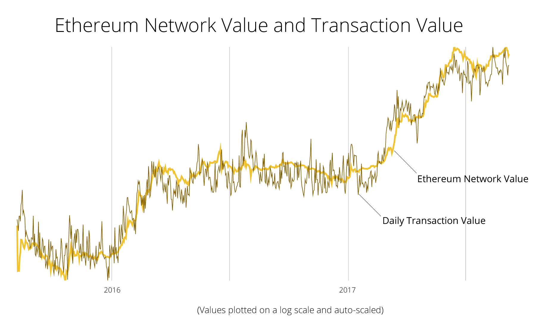 Ethereum Transaction Value and Network Valuation