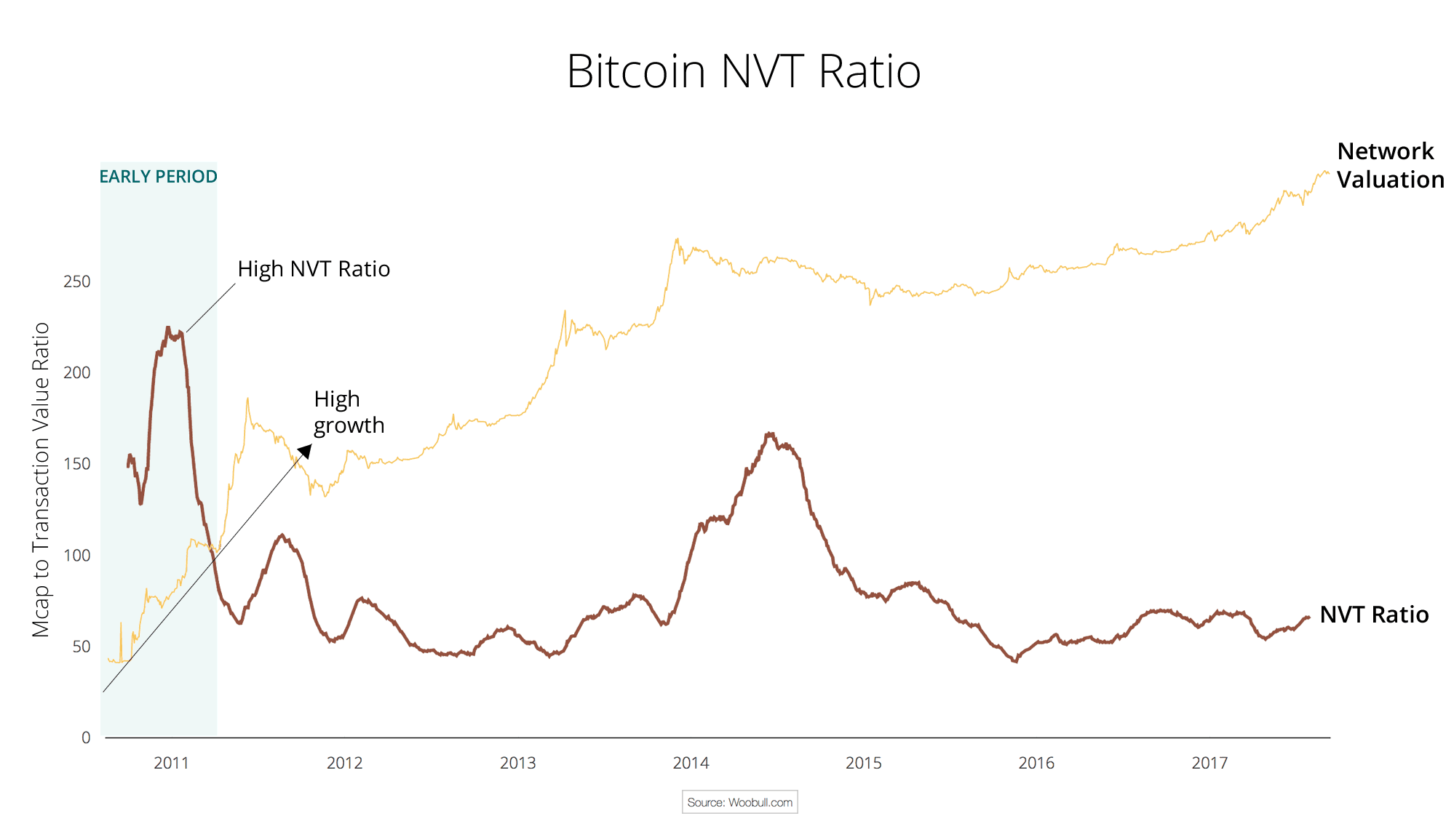 High growth can create a high NVT Ratio