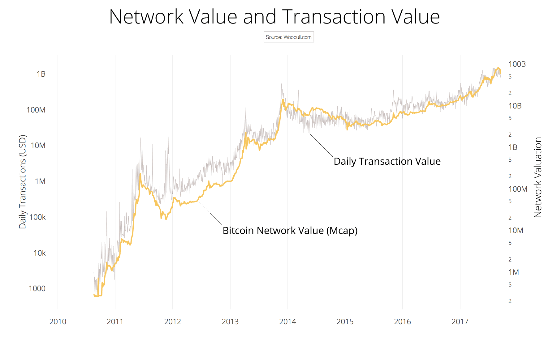 Bitcoin Transaction Value and Network Value