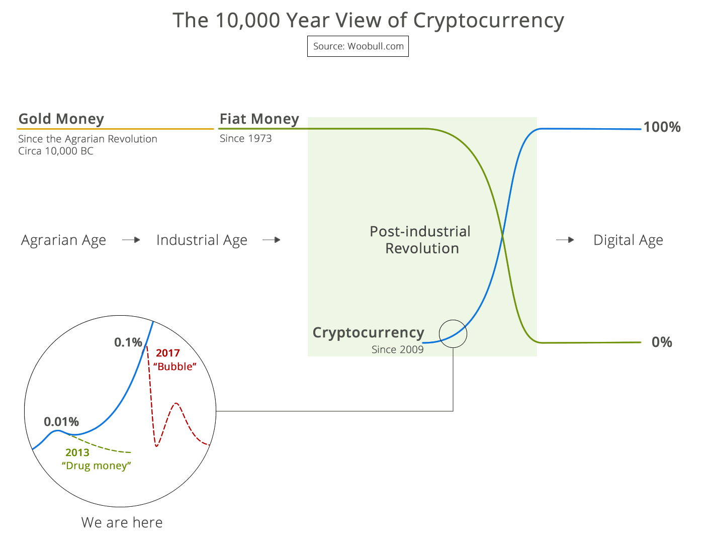 The 10,000 year view of cryptocurrency