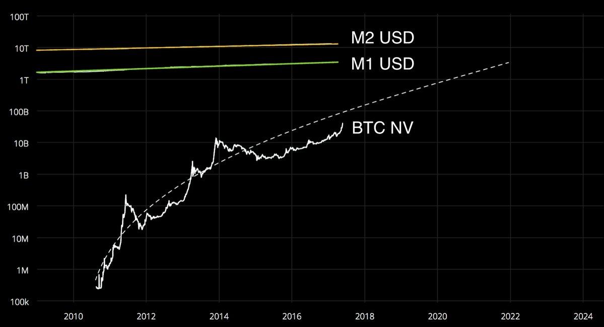 10-bitcoin-vs-m1