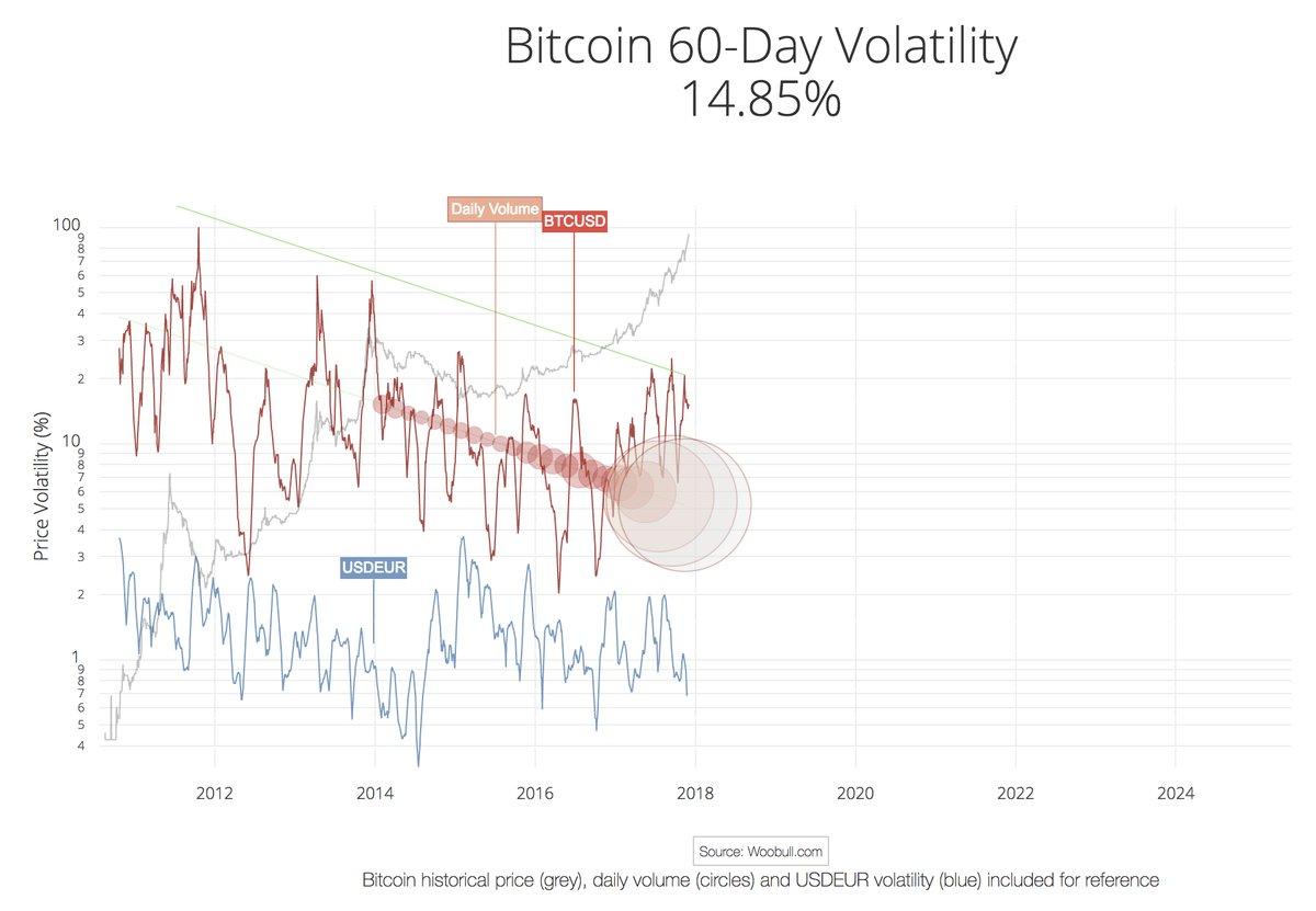 12-bitcoin-volatility