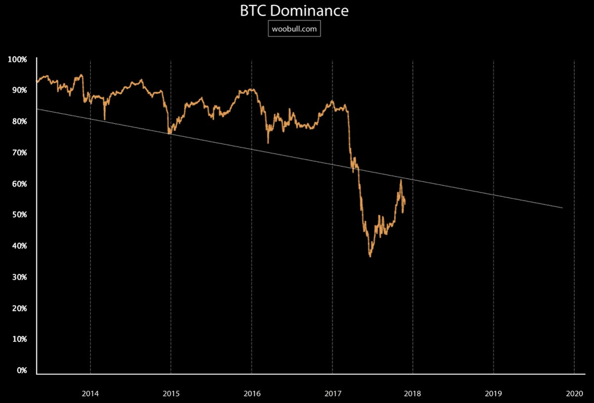17-bitcoin-dominance