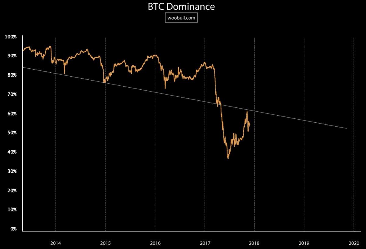 17-bitcoin-dominance