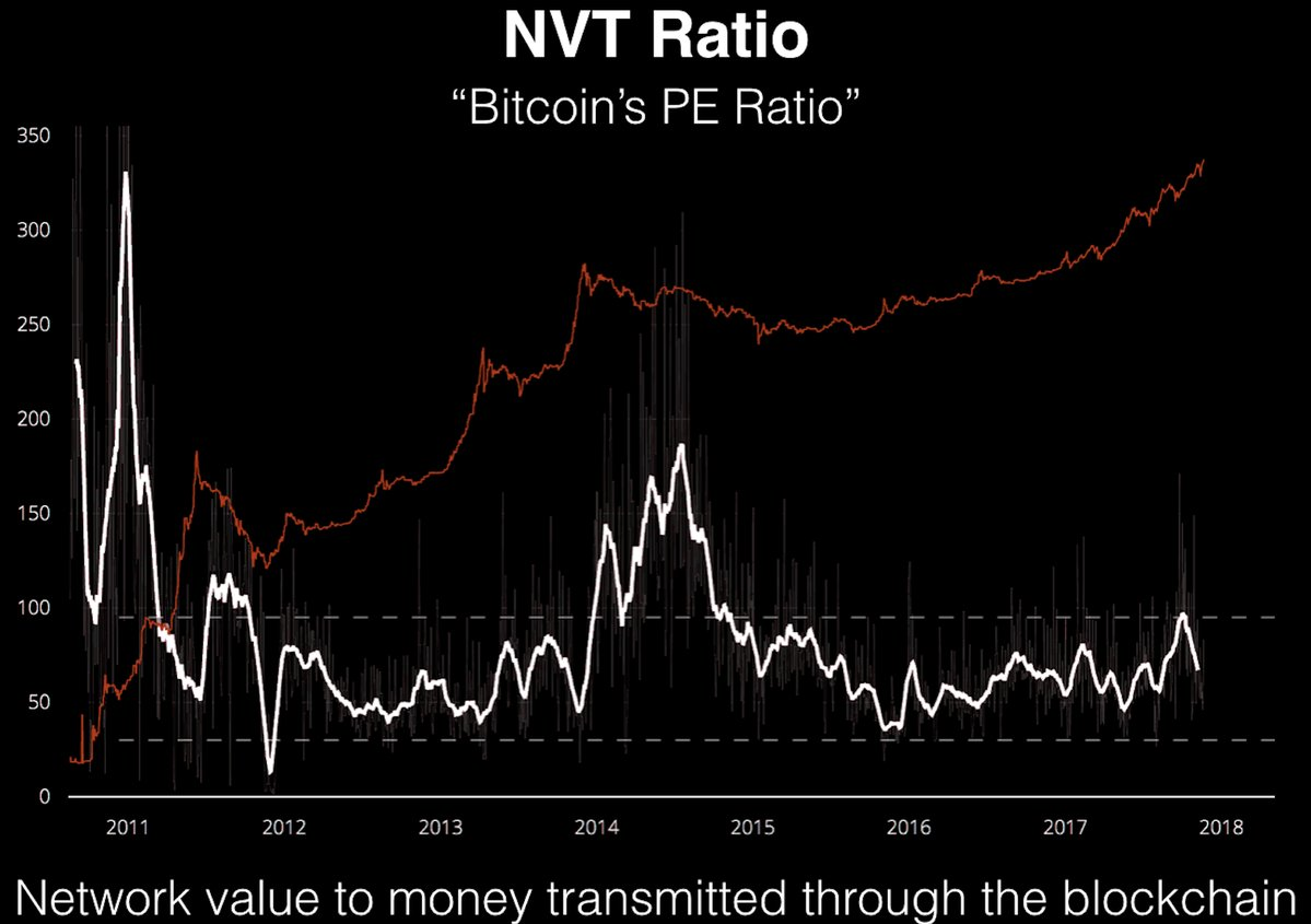 6-nvt-ratio