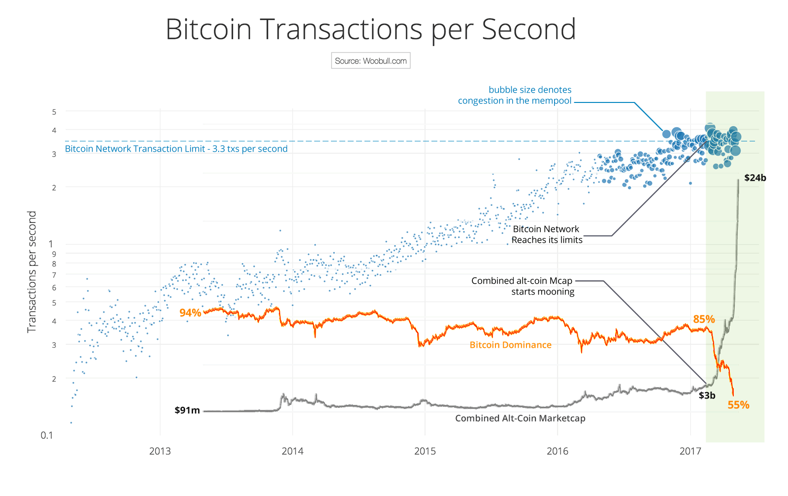 segwit-adoption