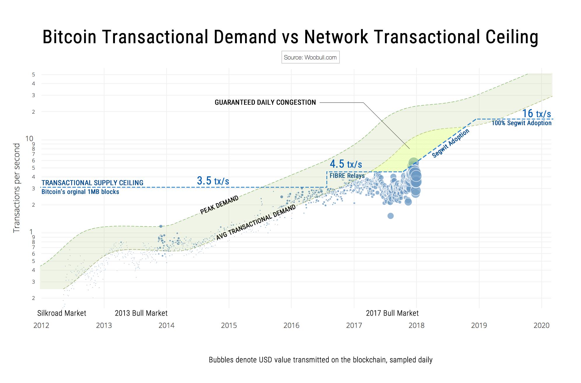 btc-transaction-demand