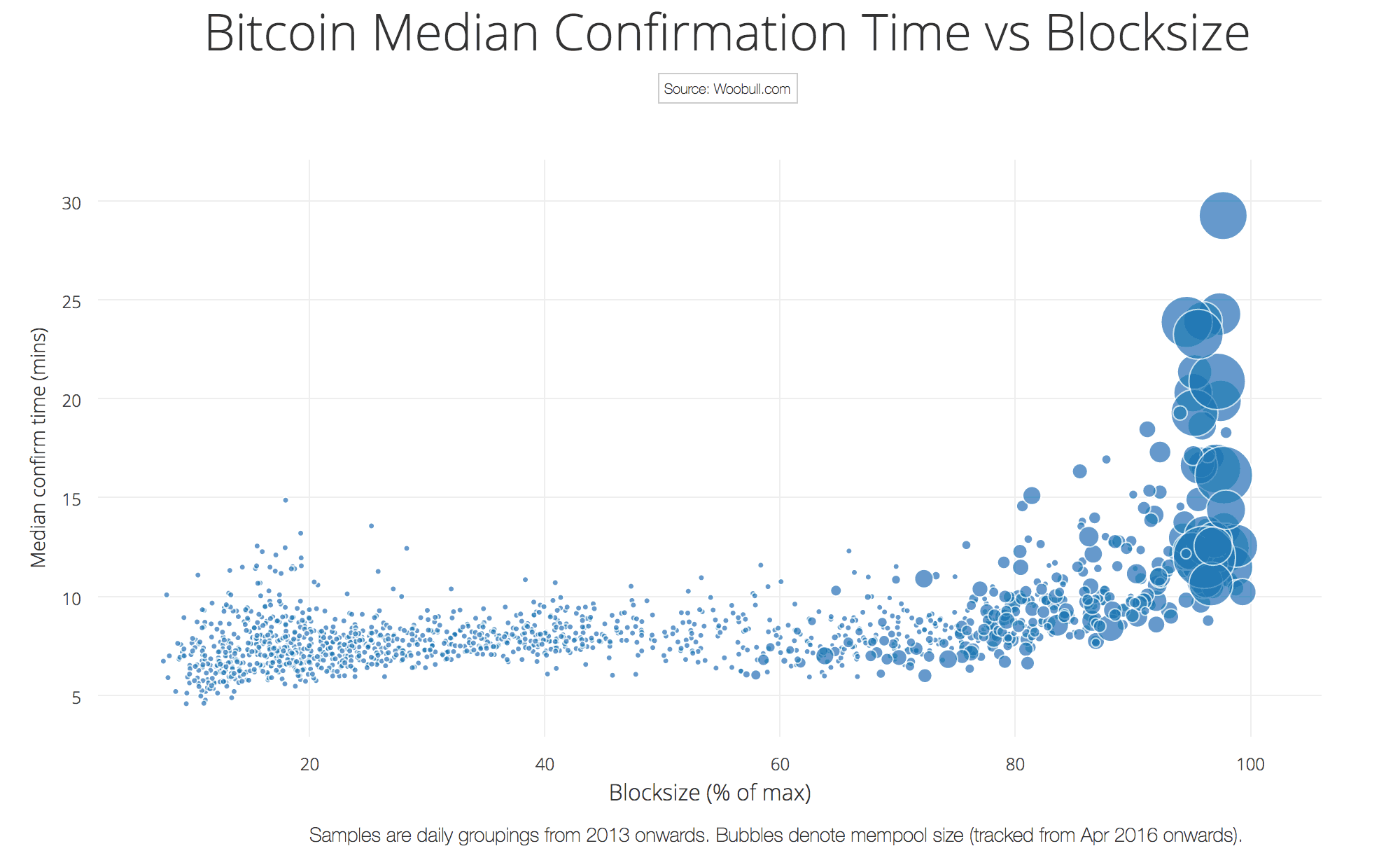The Bubble Sizes Denoting Number Of Transactions In Mempool Just Goes Crazy Whenever Blocks Are 95 Or More Filled And Confirm Times Go