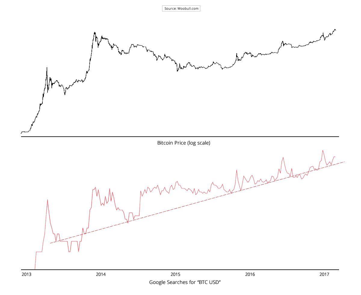 Using Google Trends To Detect Bitcoin Price Bubbles And Best Times Buy