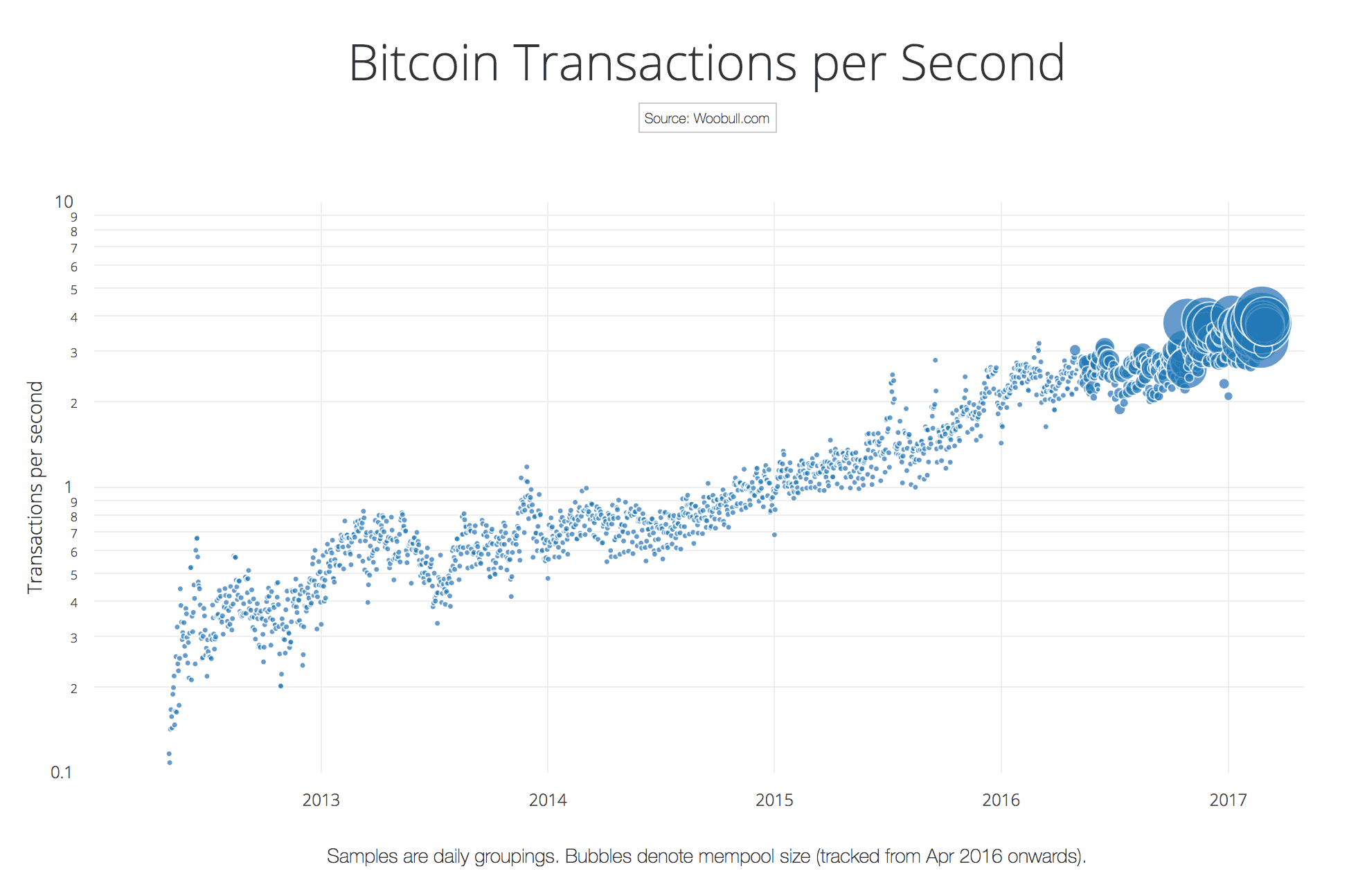 The Chart Above Shows Transactions Per Second On Bitcoin Network Over Time Its A Log Graph Which Exponential Growth As Straight Lines