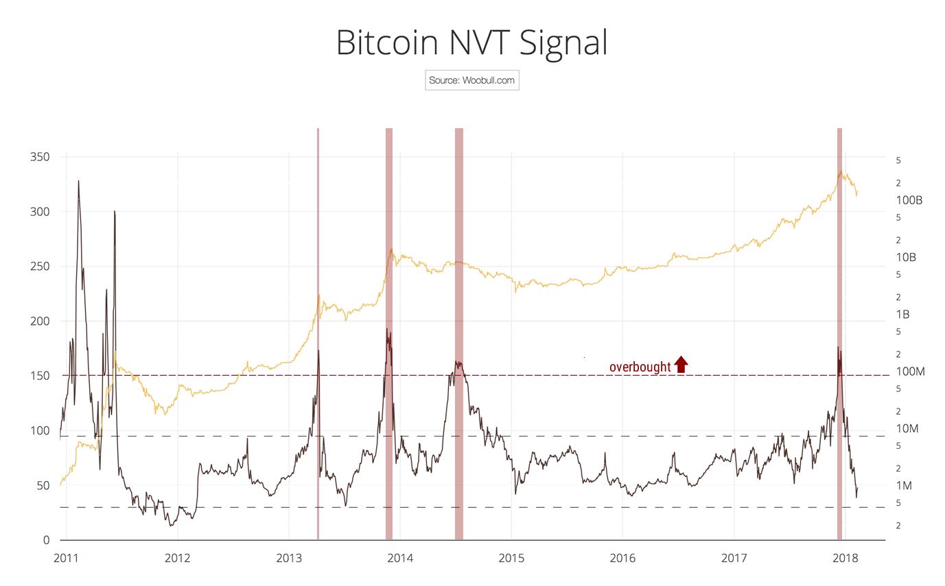 NVT Signal, a new trading indicator to pick tops and bottoms