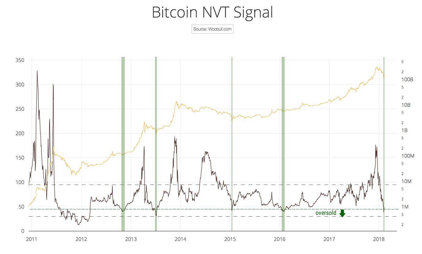 nvt-levels-oversold