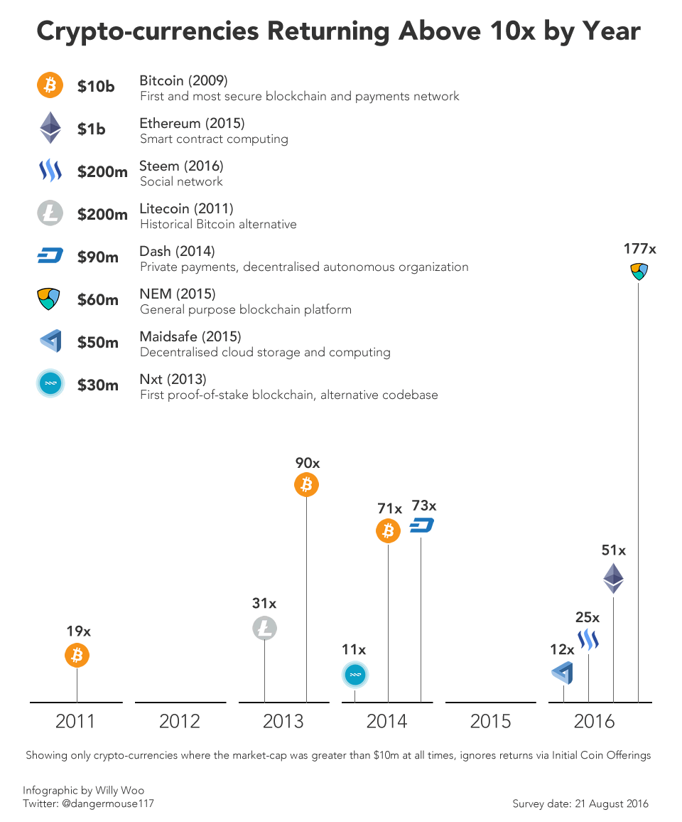 Recommendation for crypto currency investment